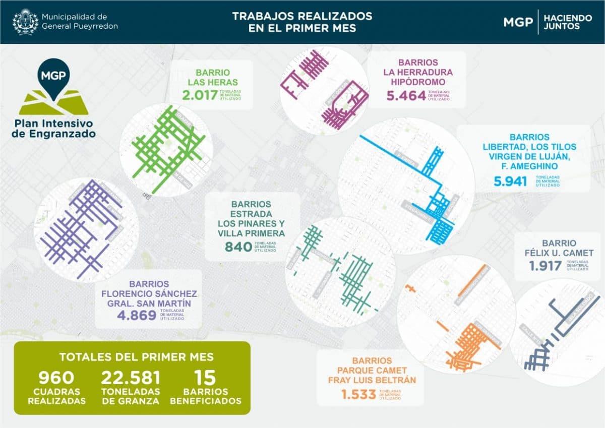 El Plan Intensivo de Engranzado del municipio llegó a las 960 cuadras