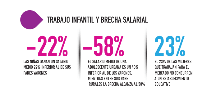 8M: impulsan iniciativas contra la brecha salarial y la desigualdad de género en el ámbito laboral
