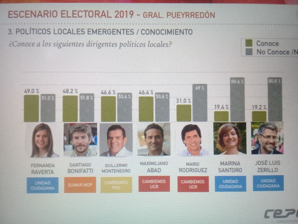 Escenario electoral 2019: la mirada de los marplatenses de los políticos locales y nacionales