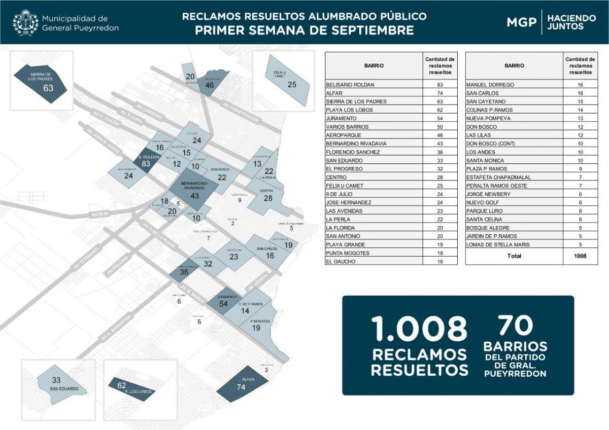 El Municipio asegura que resolvió más de mil casos de luminarias en una semana