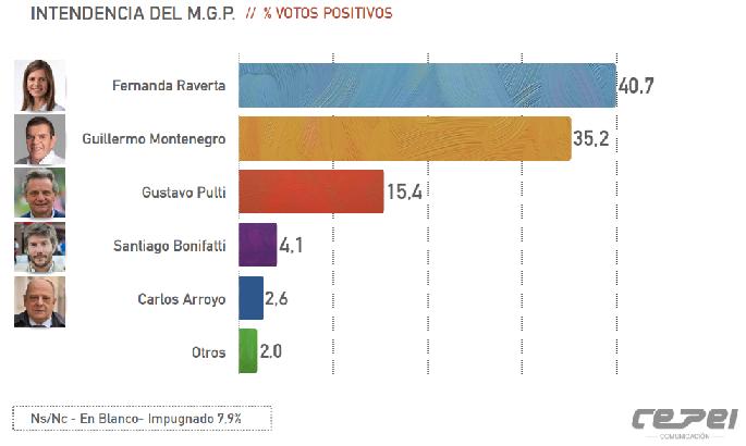 ¿Quién será el próximo intendente? Una encuesta refleja la intención de voto de los marplatenses