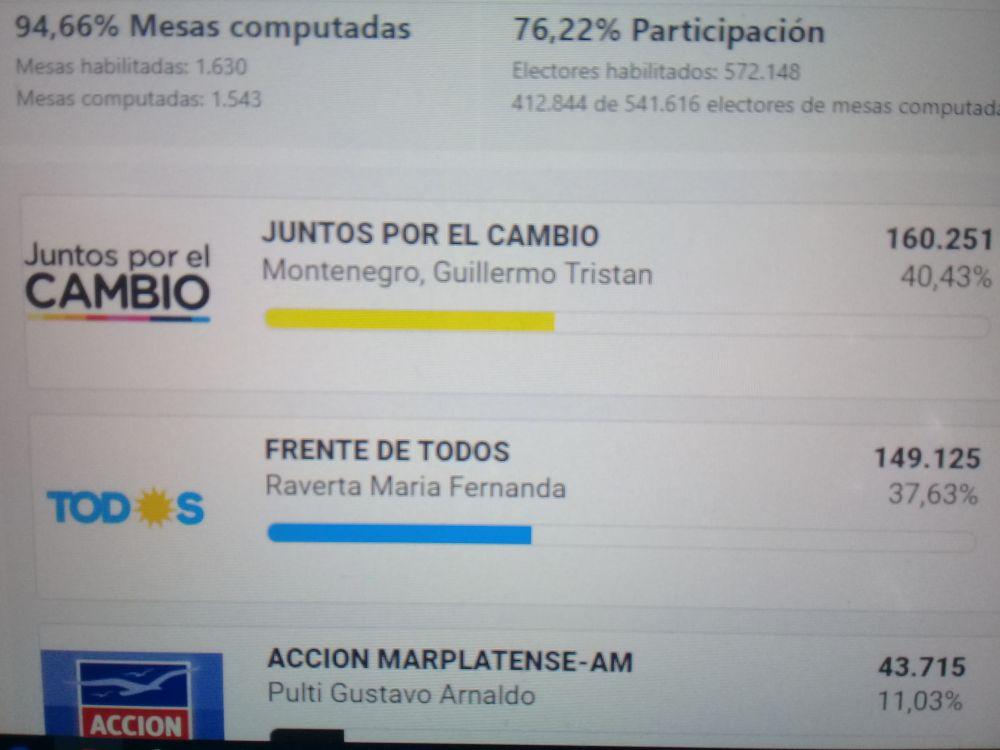 Voto a voto, se definió la intendencia en General Pueyrredon
