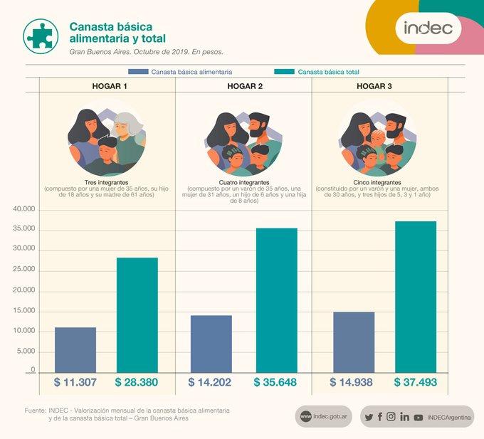 En octubre, una familia necesitó $ 35.647 para no ser pobre