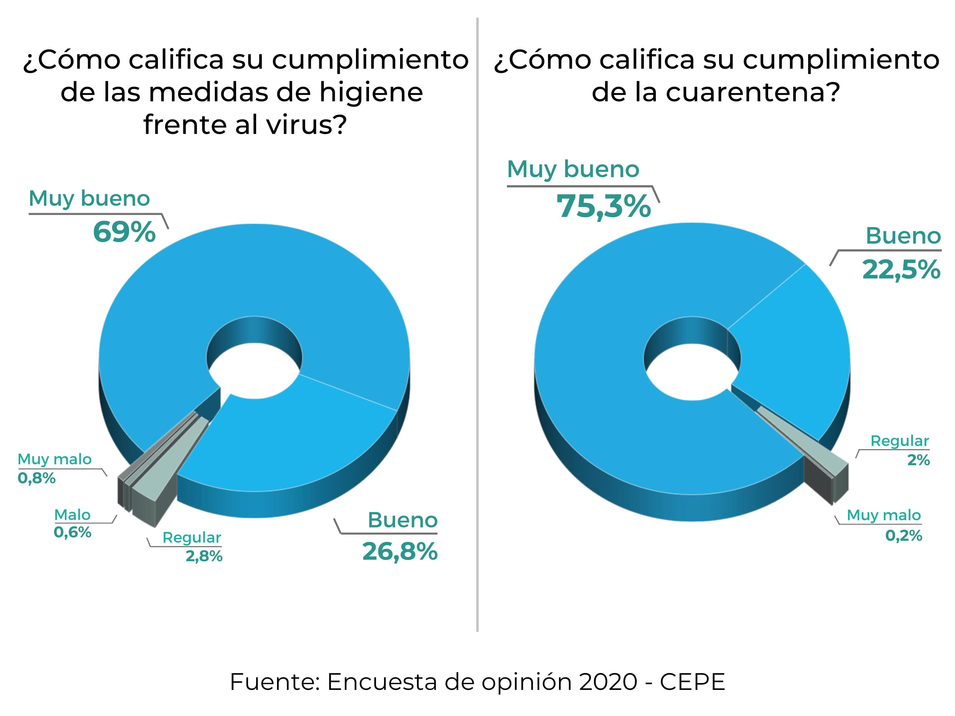 En Mar del Plata, las mujeres cumplen más la cuarentena