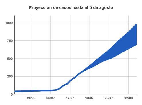 Un informe proyecta que en 15 días Mar del Plata alcanzaría hasta mil casos de coronavirus