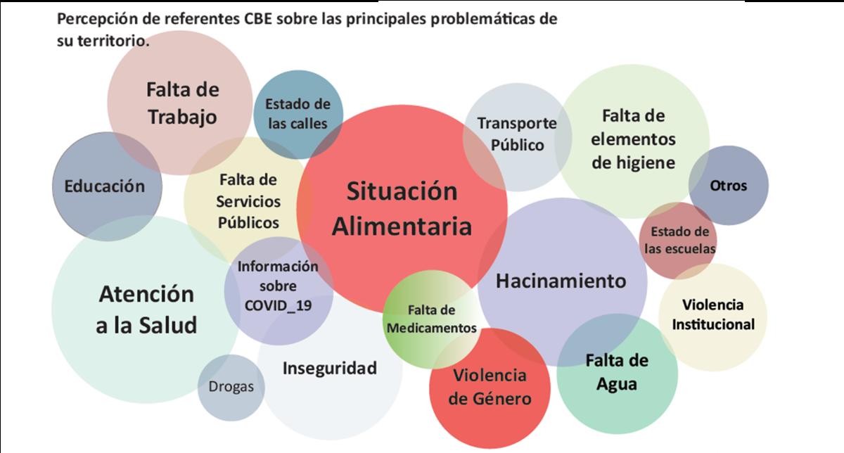 Difunden resultados del impacto de la pandemia en los barrios de Mar del Plata