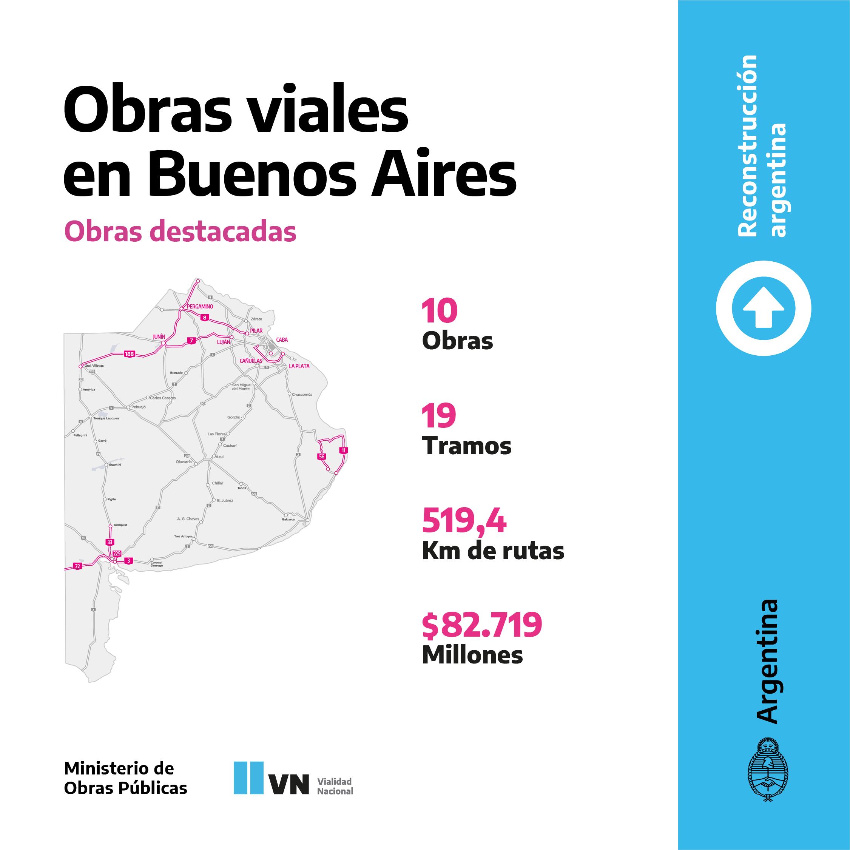 El Ministerio de Obras Públicas invierte más de $82.000 millones en obras viales en la Provincia de Buenos Aires