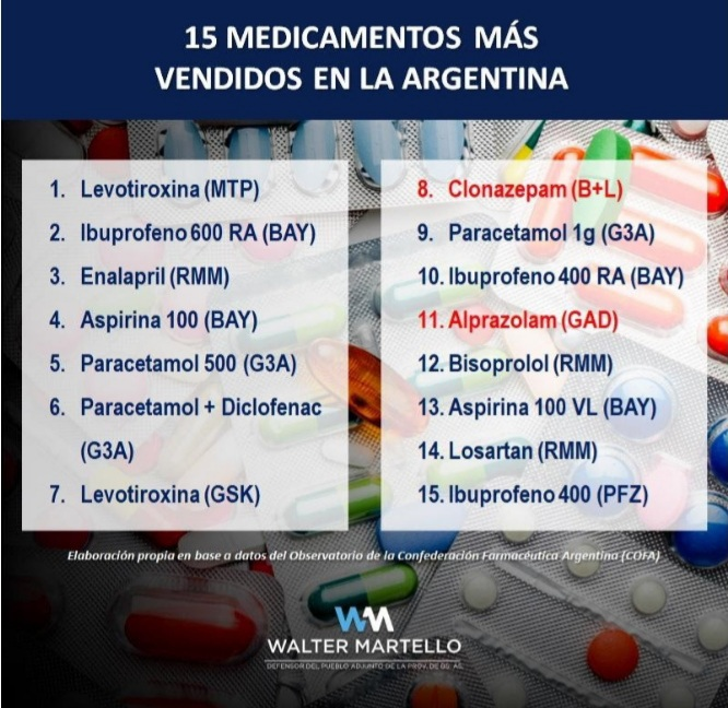 Advierten por fuerte aumento en el consumo de psicofármacos durante la pandemia