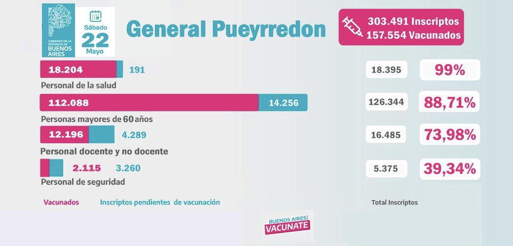 Casi 32 mil personas recibieron las dos dosis en Mar del Plata