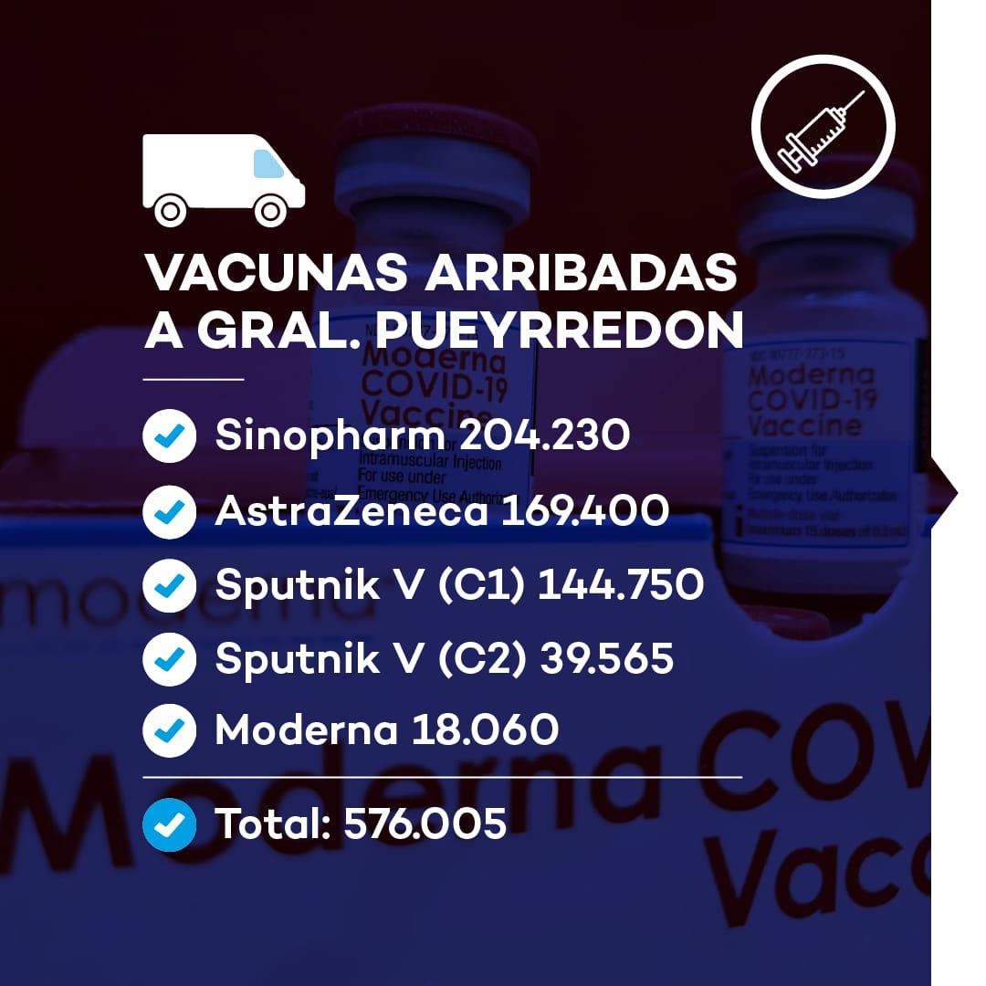 Vacunación: a General Pueyrredon ya llegaron más de medio millón de dosis